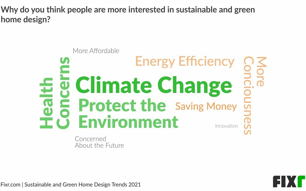 Word cloud of reasons why people are more interested in sustainable and green home design, according to Fixr.com's survey.