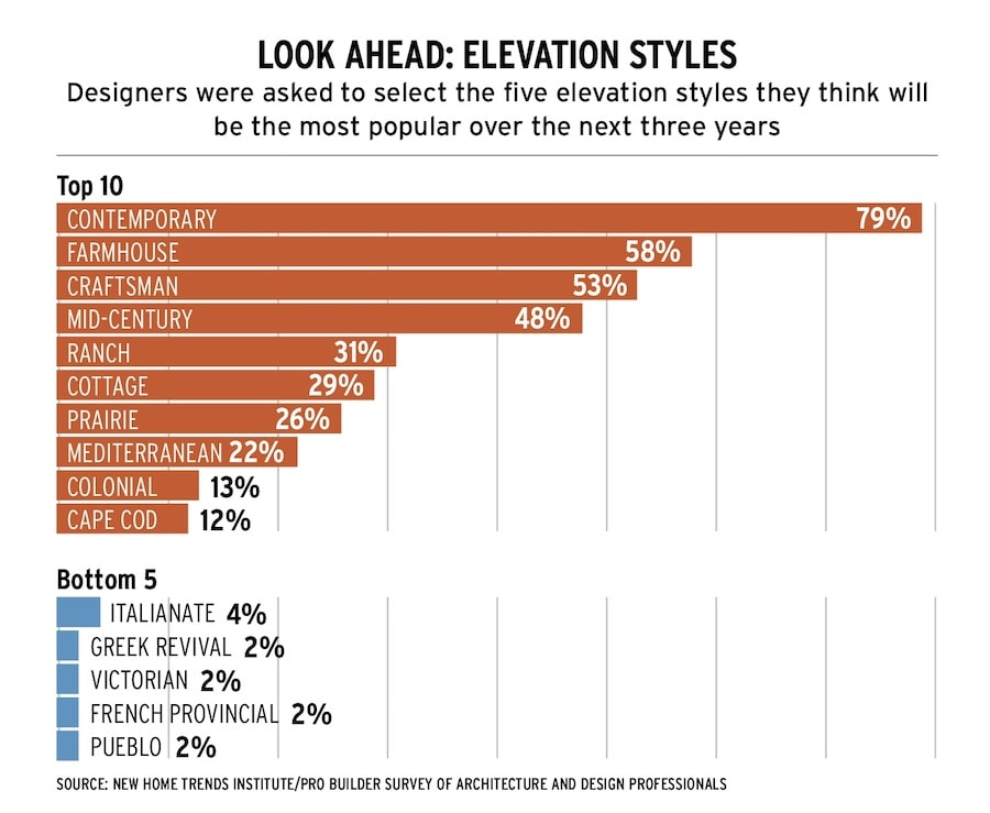 Most popular home elevation styles