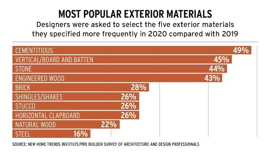 Most popular home exterior materials